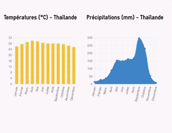 Où et Quand partir en Thaïlande